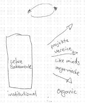 organicinstitutional